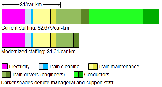 train costs